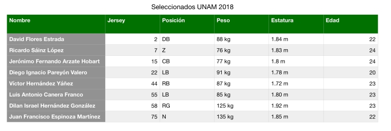 Seleccionados UNAM 2018